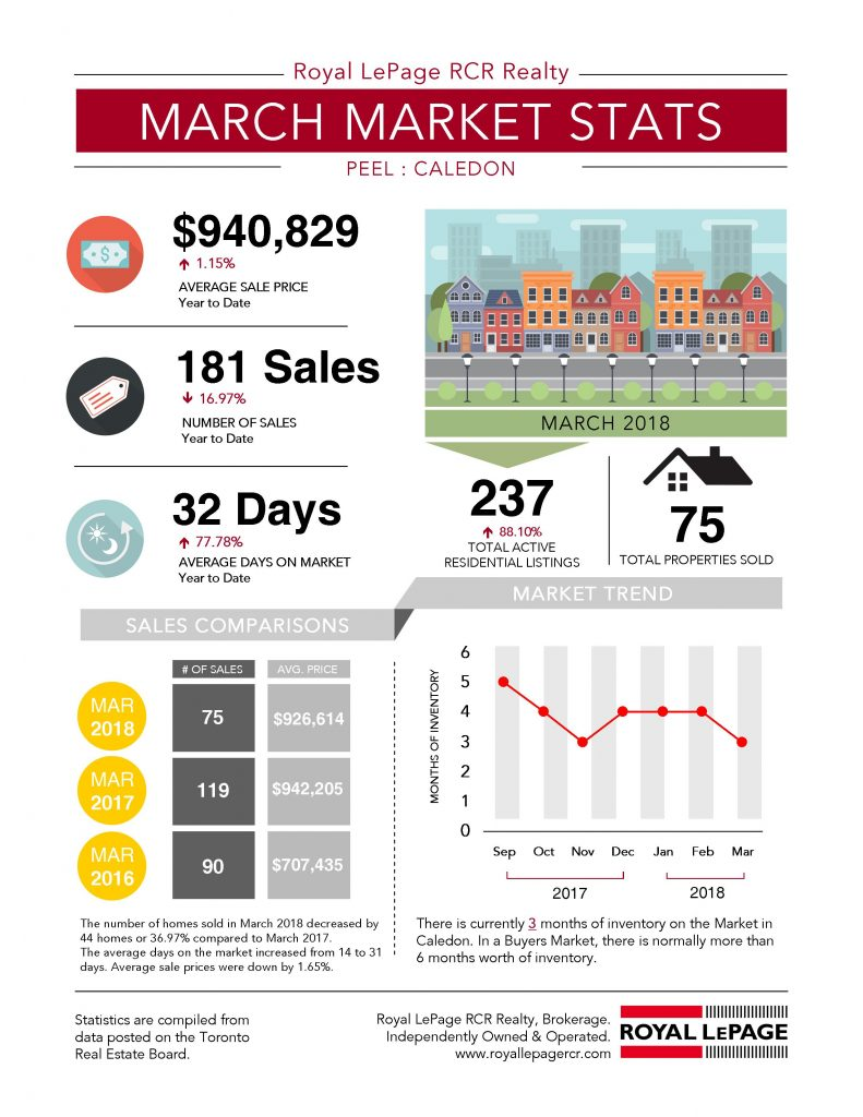 March 2018 Housing Market Statistics for Caledon, Ontario